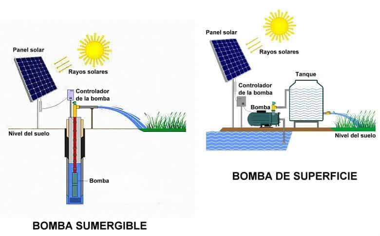esquemas para sistema con bomba solar sumergible y con bomba solar de superficie